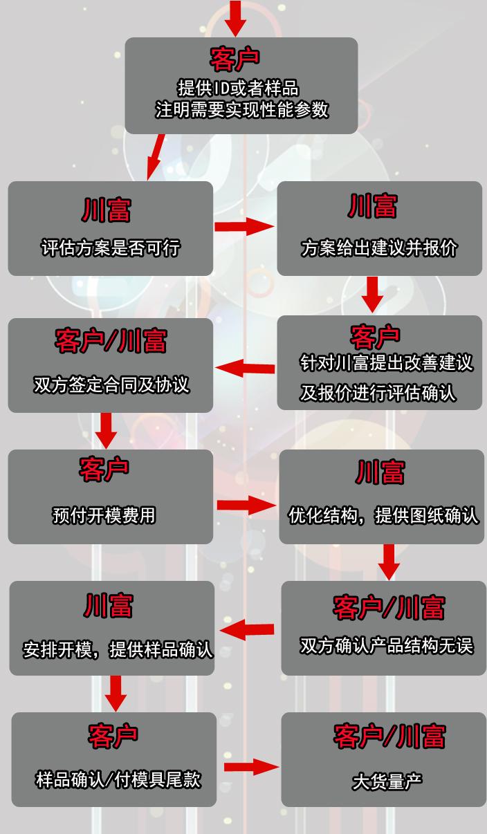 营销定制流程.jpg